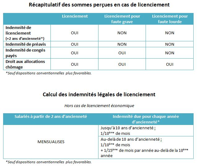 Licenciement Causes Procedures Et Droits