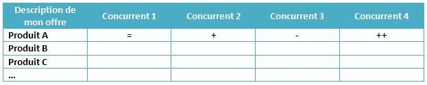 Grille d'analyse comparative de l'offre par rapport à la concurrence