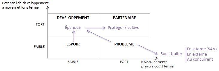 """Axes de développement """"éleveur"""", par catégories de clients"""