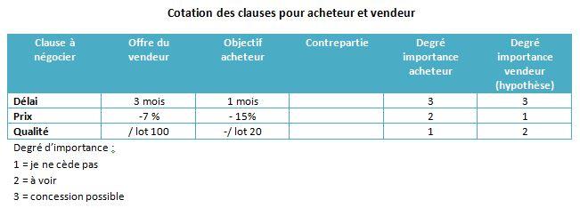 Cotation des clauses à négocier
