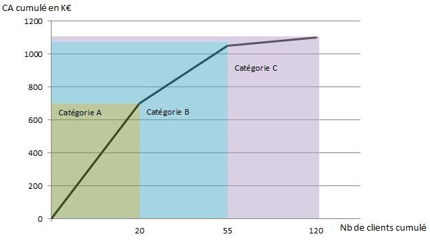 Représentation graphique de la segmentation du portefeuille clients