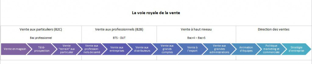 La voie royale de la vente