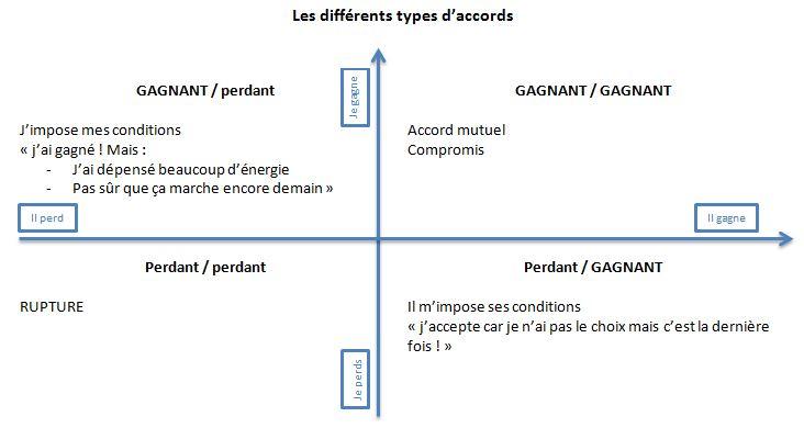 Les différents types d'accords