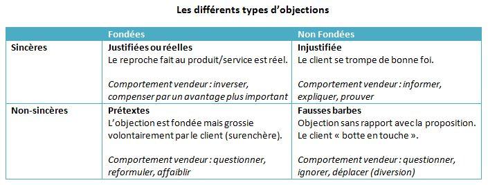 Les différents types d'objections
