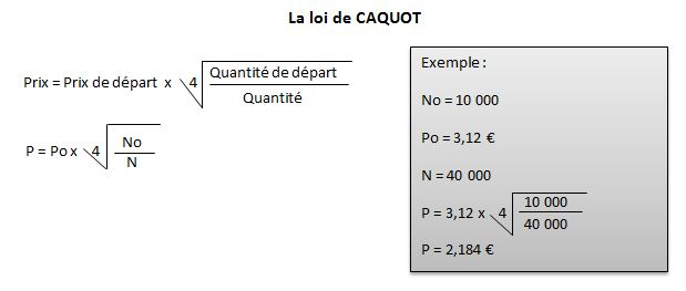 Loi de CAQUOT : formule de calcul et exemple