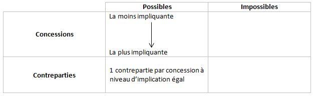 Négociation commerciale : Matrice des concessions et contreparties