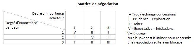 Matrice de négociation