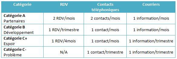 Fréquence de contact par catégorie de clients