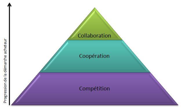 Pyramide d'Acclivus : principaux modes de négociation commerciale