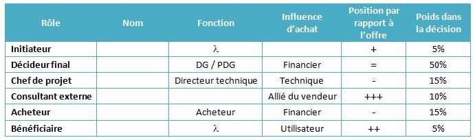 Identification des rôles et fonctions des décideurs