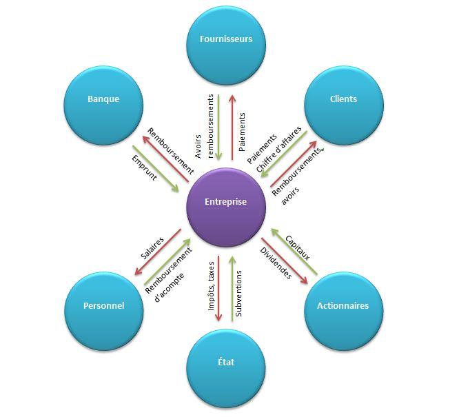Principes comptables : relations entre l'entreprise et les tiers extérieurs