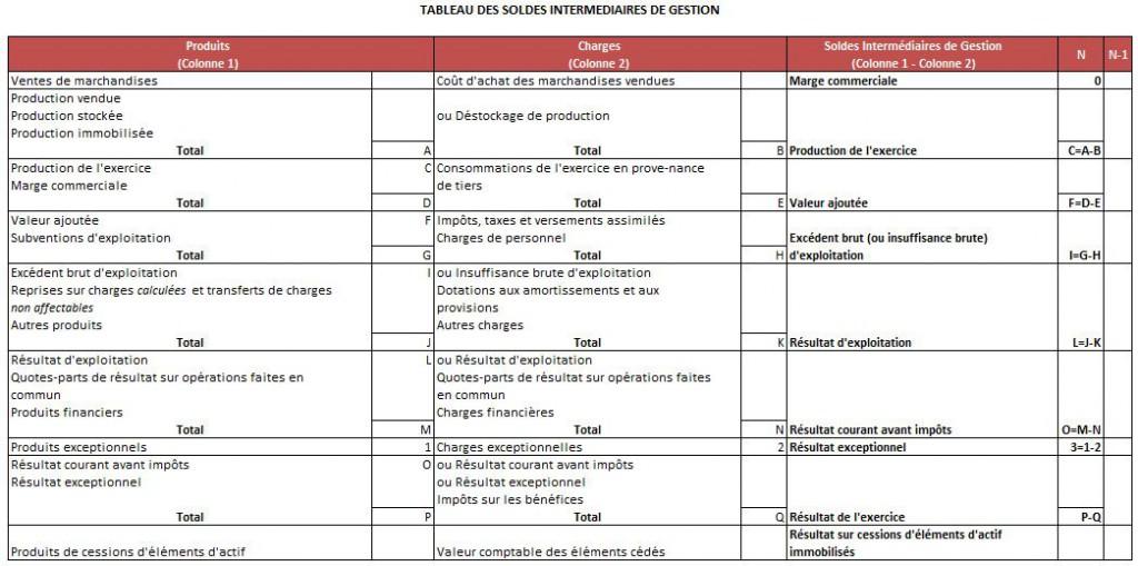 SIG : Tableau des soldes intermédiaires de gestion