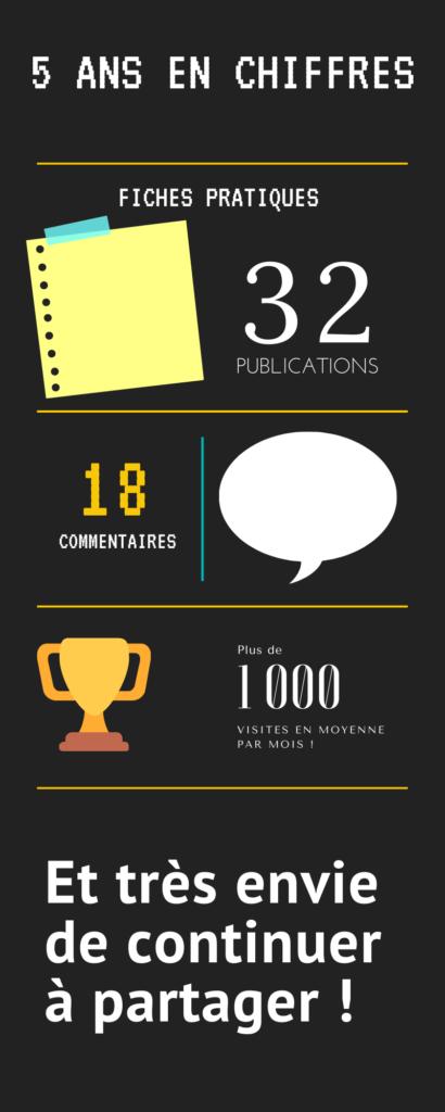 5 ans de publication - chiffres clés