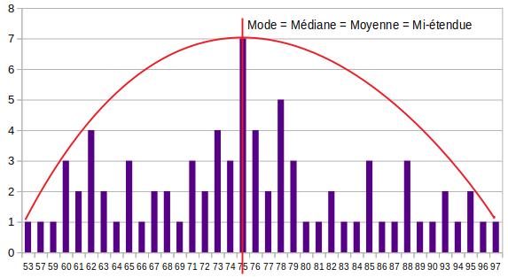 Analyse de données : Représentation graphique du modèle normal détecté par LAPLACE et GAUSS