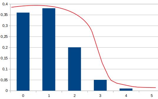 Analyse de données : Représentation graphique du modèle statistique de Poisson