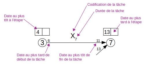PERT - date et durée