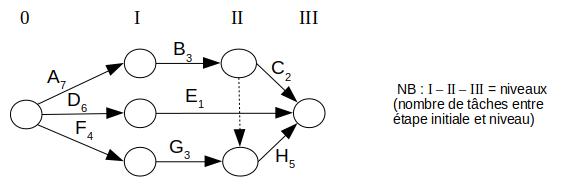 PERT - exemple de réseau