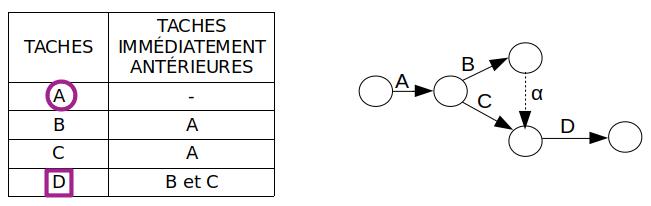 PERT - tâche fictive - exemple 1