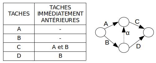 PERT - tâche fictive - exemple 2