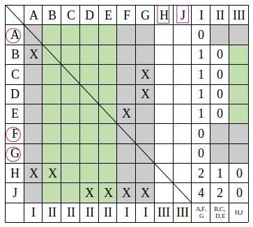 Réseau PERT et MPM POTENTIEL - Matrice des enclenchements