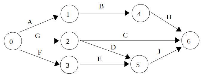 Représentation graphique - réseau PERT